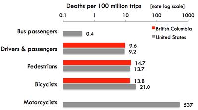 Deaths per 100 million trips